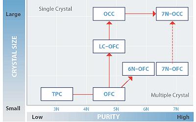 Pureté en fonction de la taille des cristaux.jpg